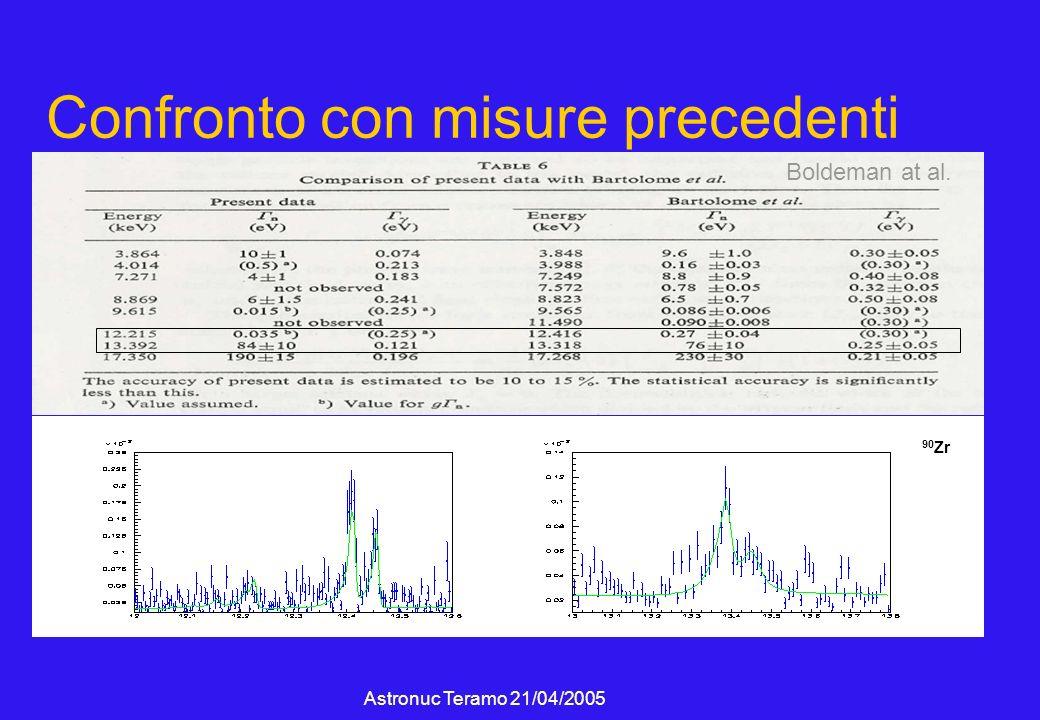 Astronuc Teramo 21/04/2005 Confronto con misure precedenti 90 Zr Boldeman at al.