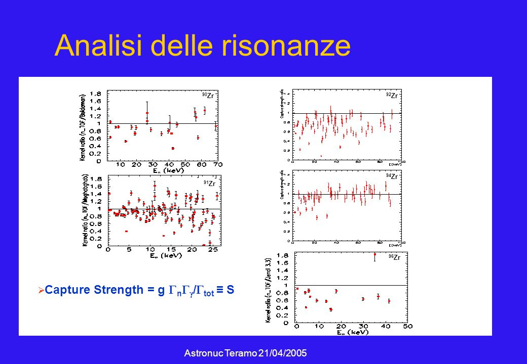 Astronuc Teramo 21/04/2005 Analisi delle risonanze Capture Strength = g n / tot S 90 Zr 91 Zr 92 Zr 94 Zr 96 Zr c c