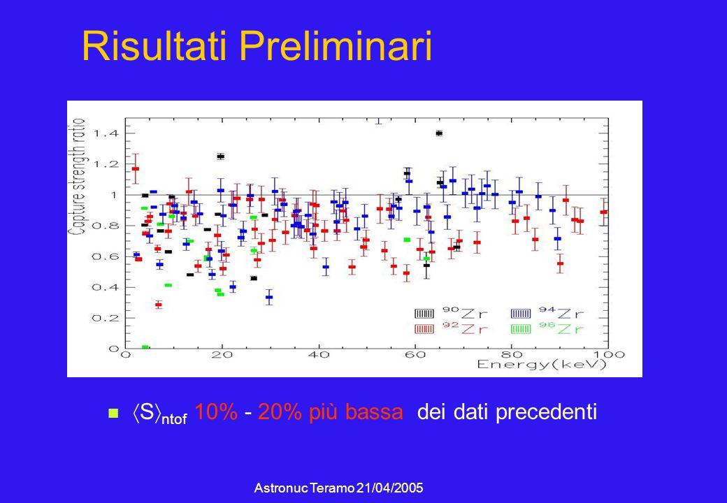 Astronuc Teramo 21/04/2005 Risultati Preliminari S ntof 10% - 20% più bassa dei dati precedenti