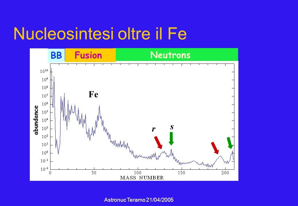 Astronuc Teramo 21/04/2005 Nucleosintesi oltre il Fe r s Neutrons Fusion BB Fe abundance s r