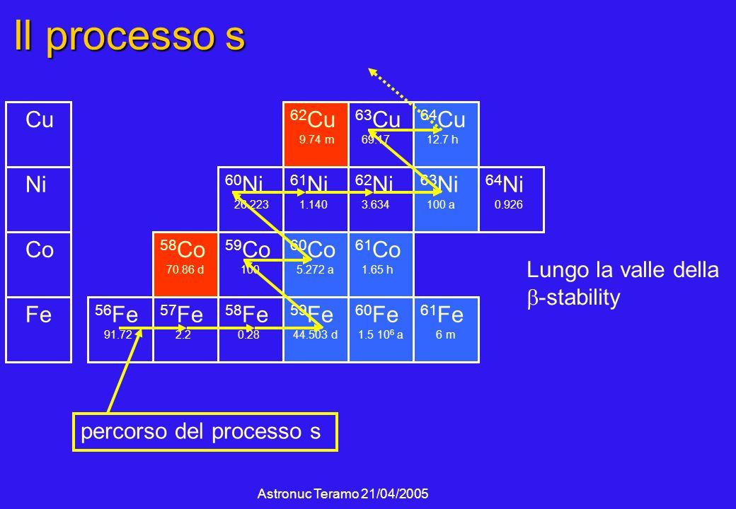 Astronuc Teramo 21/04/2005 Il processo s 56 Fe 91.72 57 Fe 2.2 58 Fe 0.28 Fe Co 60 Ni 26.223 59 Co 100 59 Fe 44.503 d 60 Fe 1.5 10 6 a 60 Co 5.272 a 61 Co 1.65 h 61 Ni 1.140 62 Ni 3.634 Ni 63 Ni 100 a 64 Ni 0.926 58 Co 70.86 d 62 Cu 9.74 m 63 Cu 69.17 64 Cu 12.7 h 61 Fe 6 m percorso del processo s Cu Lungo la valle della -stability