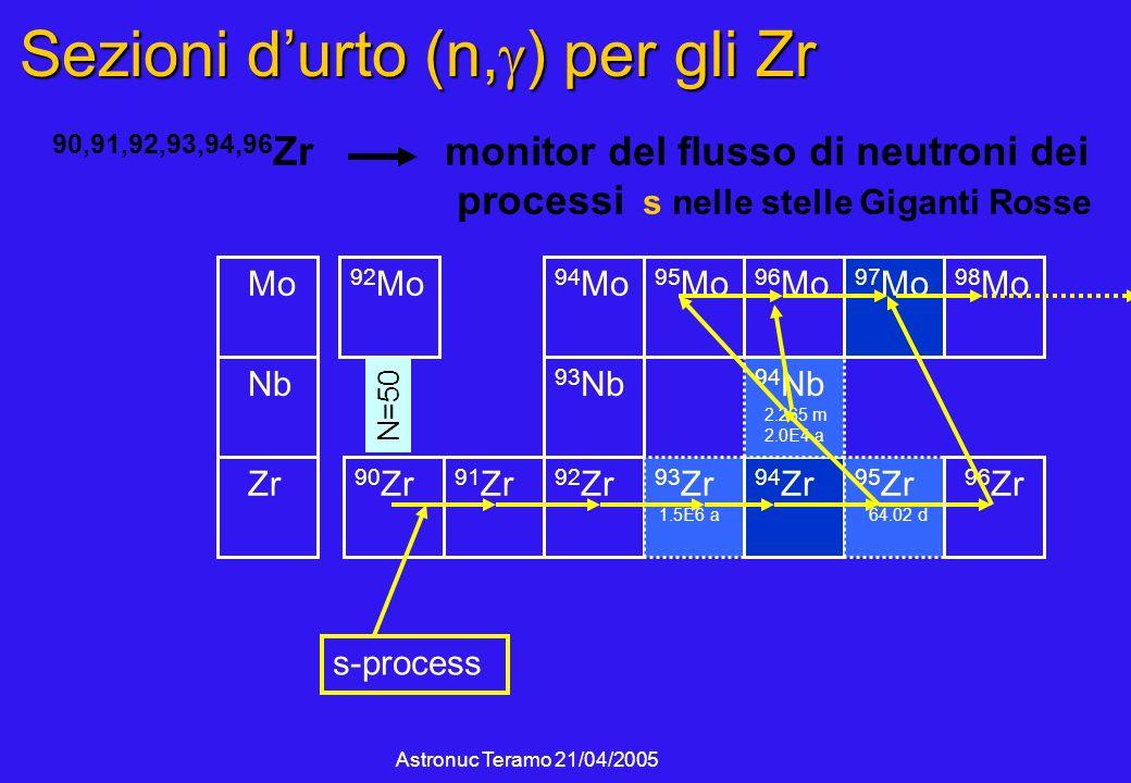 Astronuc Teramo 21/04/2005 Sezioni durto (n, ) per gli Zr 90 Zr 91 Zr 92 Zr Zr Nb 94 Mo 93 Nb 93 Zr 1.5E6 a 94 Zr 94 Nb 2.265 m 2.0E4 a 95 Mo 96 Mo Mo 97 Mo 98 Mo 95 Zr 64.02 d s-process 96 Zr 92 Mo 90,91,92,93,94,96 Zr monitor del flusso di neutroni dei processi s nelle stelle Giganti Rosse N=50