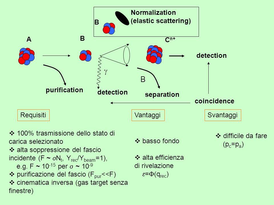Requisiti 100% trasmissione dello stato di carica selezionato alta soppressione del fascio incidente (F ~ N t, Y rec /Y beam =1), e.g.