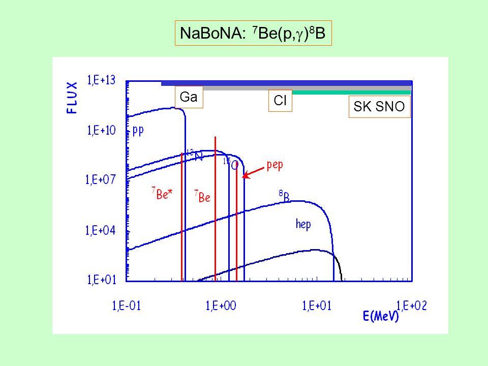 NaBoNA: 7 Be(p, ) 8 B SK SNO Cl Ga