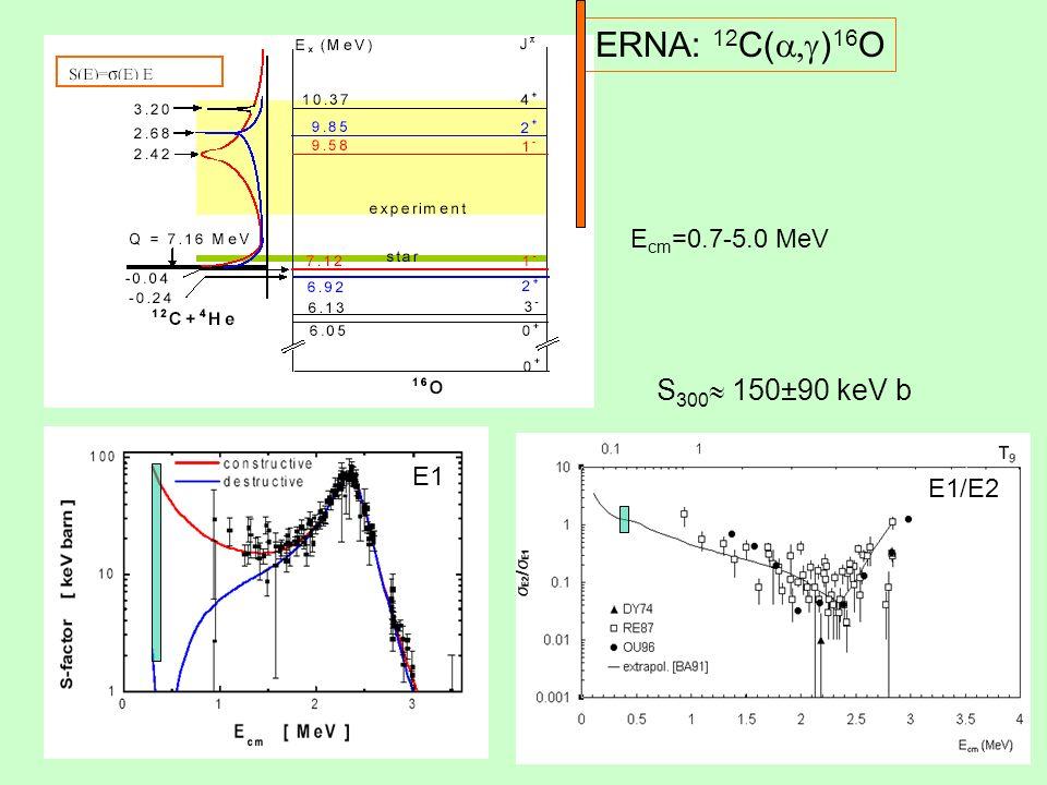 ERNA: 12 C( ) 16 O E1 E cm =0.7-5.0 MeV E1/E2 S 300 150±90 keV b