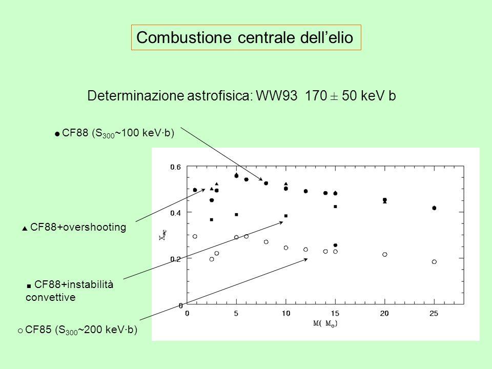 Combustione centrale dellelio CF85 (S 300 ~200 keV·b) CF88+overshooting CF88+instabilità convettive CF88 (S 300 ~100 keV·b) Determinazione astrofisica: WW93 170 ± 50 keV b