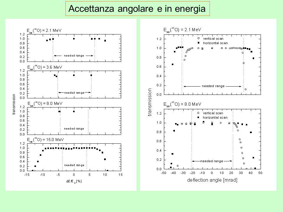 Accettanza angolare e in energia