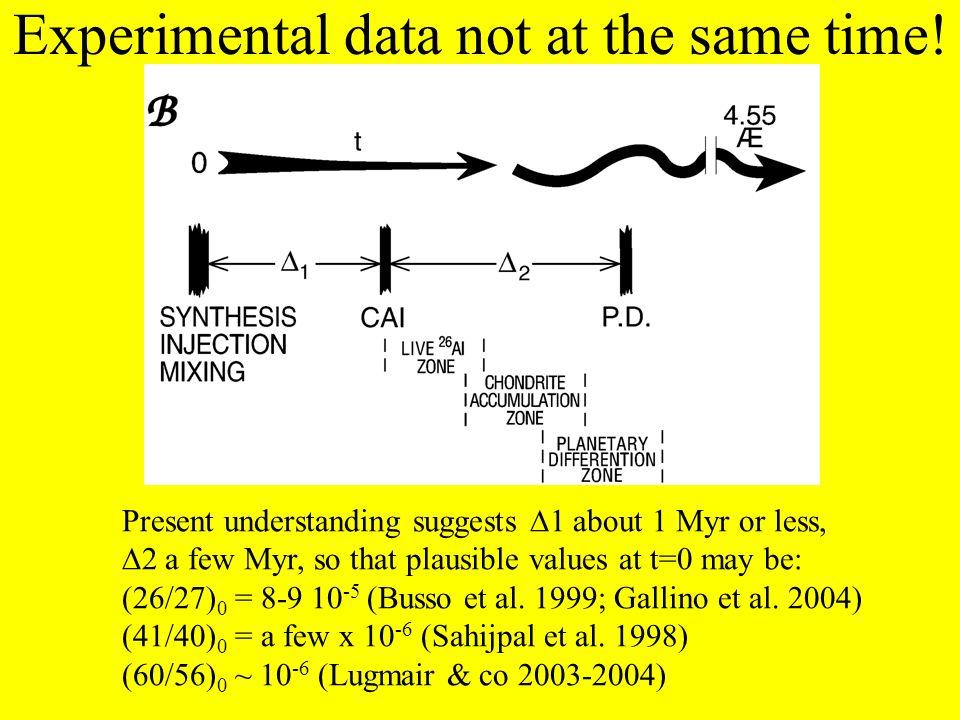 Tools for an interpretation.. (Wasserburg et al. 1996; Busso et al. 1999)