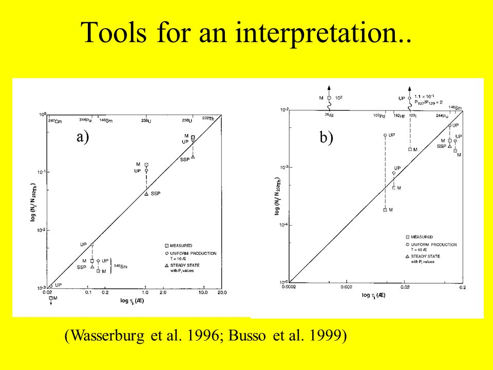 Previous conclusions on short-lived isotopes in the ESS.