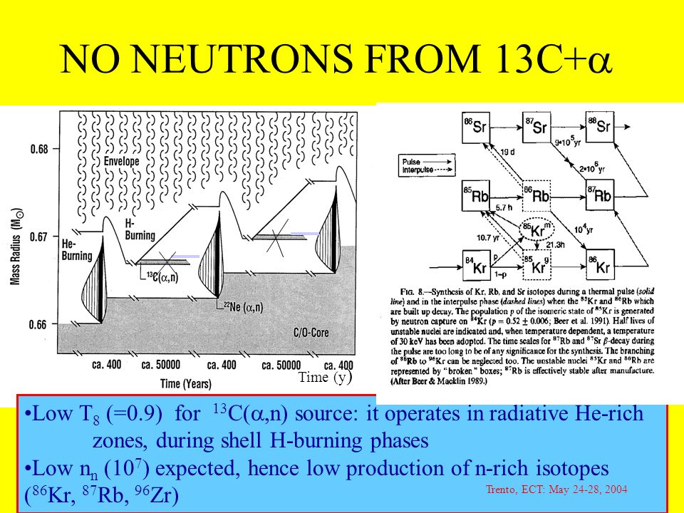 Low T 8 (=0.9) for 13 C(,n) source: it operates in radiative He-rich zones, during shell H-burning phases Low n n (10 7 ) expected, hence low production of n-rich isotopes ( 86 Kr, 87 Rb, 96 Zr) Time (y ) Trento, ECT: May 24-28, 2004 NO NEUTRONS FROM 13C+
