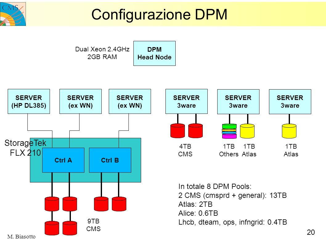 20 M. Biasotto Configurazione DPM Ctrl A SERVER (HP DL385) SERVER (ex WN) SERVER (ex WN) SERVER 3ware Ctrl B StorageTek FLX 210 SERVER 3ware SERVER 3w