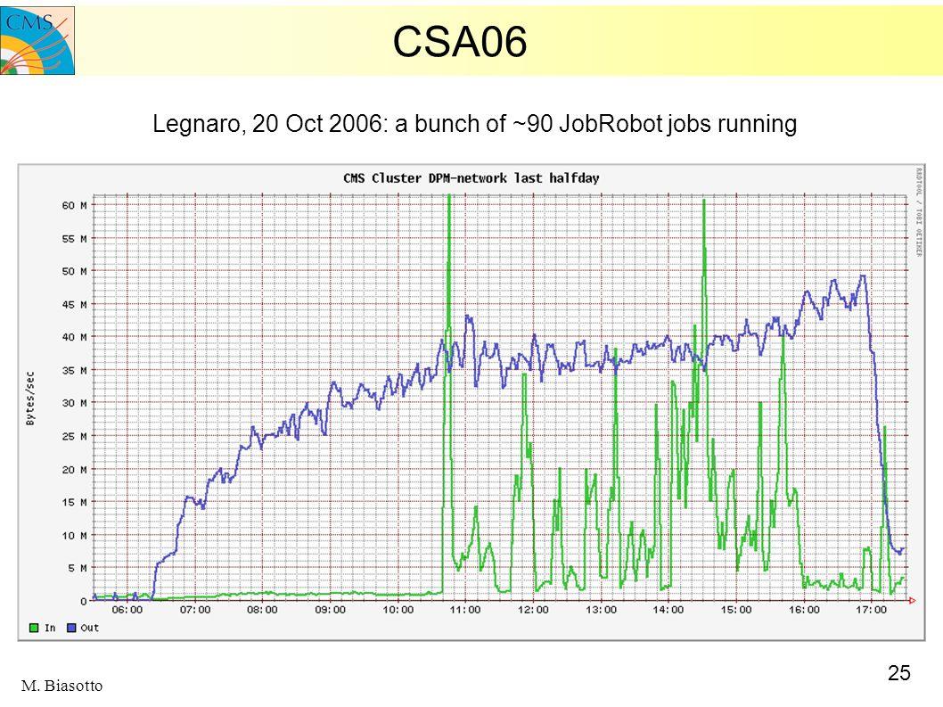 25 M. Biasotto CSA06 Legnaro, 20 Oct 2006: a bunch of ~90 JobRobot jobs running