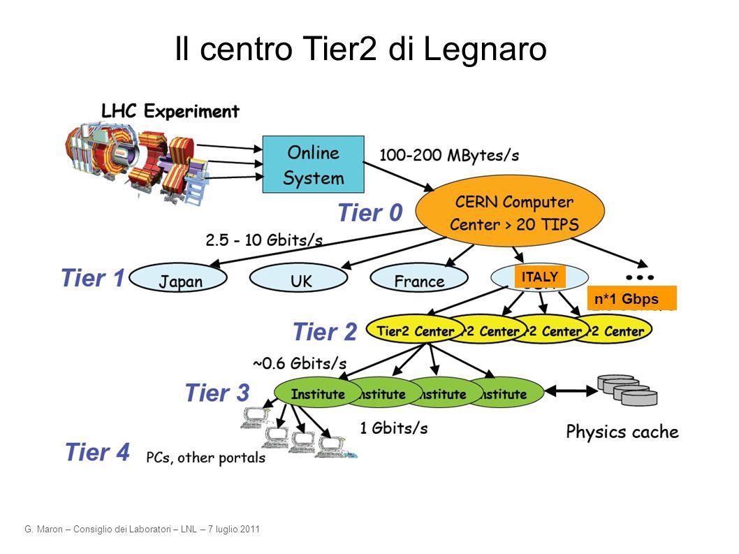 G. Maron – Consiglio dei Laboratori – LNL – 7 luglio 2011 Il centro Tier2 di Legnaro ITALY n*1 Gbps