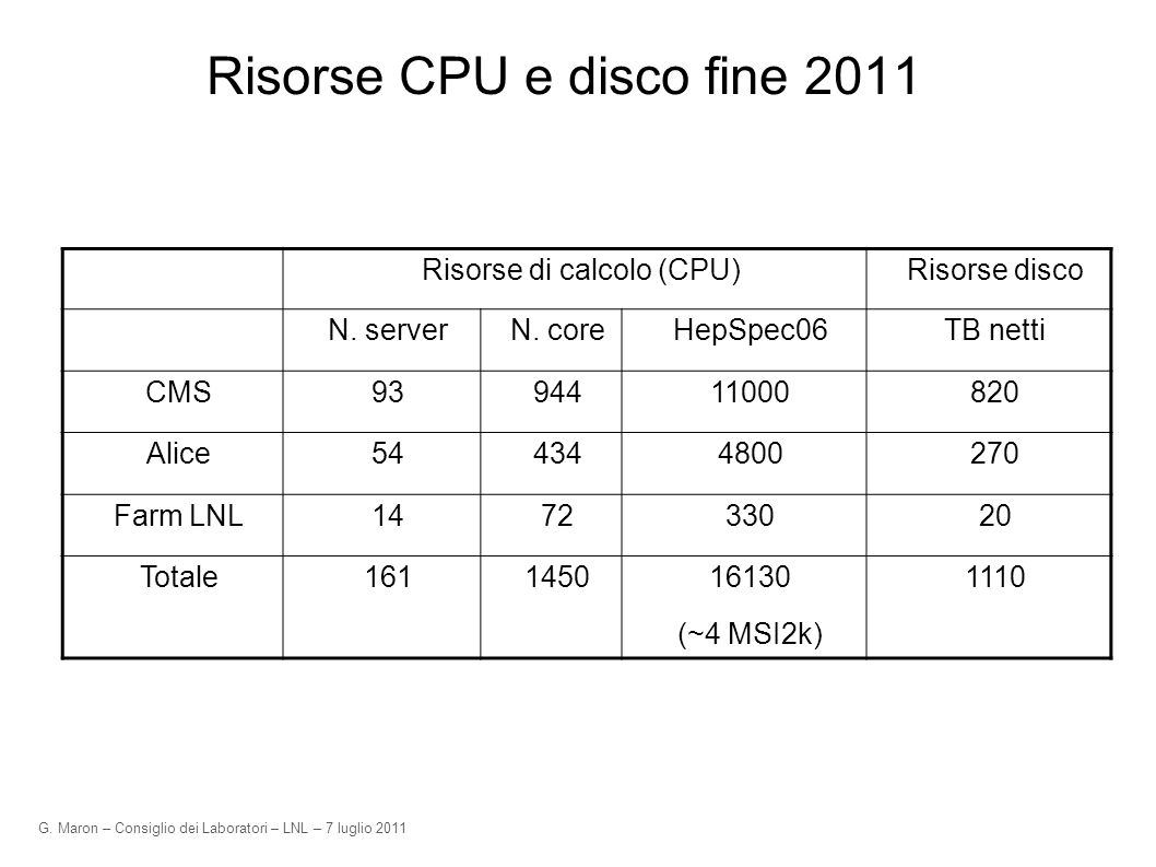 G. Maron – Consiglio dei Laboratori – LNL – 7 luglio 2011 Risorse CPU e disco fine 2011 Risorse di calcolo (CPU)Risorse disco N. serverN. coreHepSpec0