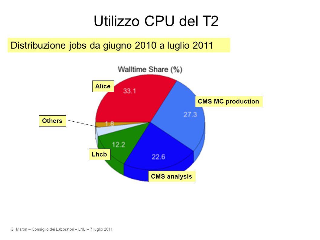 G. Maron – Consiglio dei Laboratori – LNL – 7 luglio 2011 Utilizzo CPU del T2 Others Distribuzione jobs da giugno 2010 a luglio 2011 CMS MC production