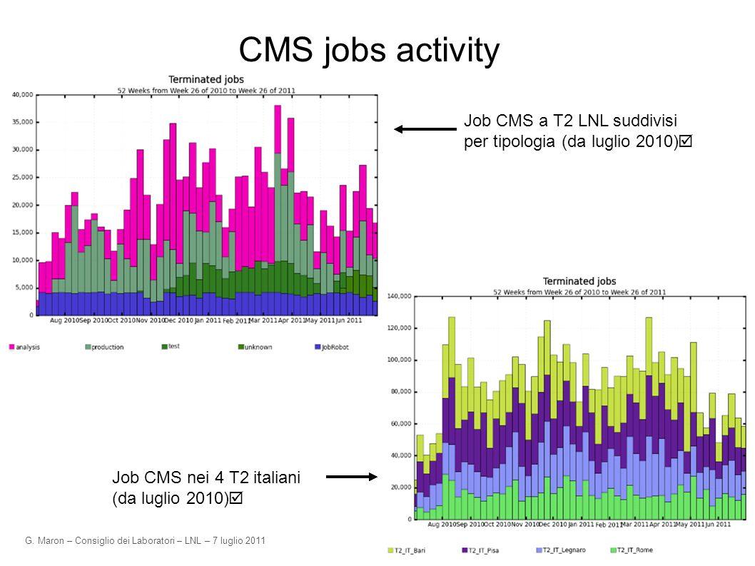 G. Maron – Consiglio dei Laboratori – LNL – 7 luglio 2011 CMS jobs activity Job CMS a T2 LNL suddivisi per tipologia (da luglio 2010) Job CMS nei 4 T2