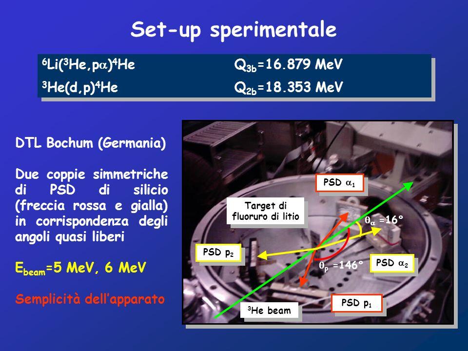 DTL Bochum (Germania) Due coppie simmetriche di PSD di silicio (freccia rossa e gialla) in corrispondenza degli angoli quasi liberi E beam =5 MeV, 6 MeV Semplicità dellapparato 3 He beam PSD p 2 PSD 2 PSD p 1 PSD 1 Target di fluoruro di litio 6 Li( 3 He,p ) 4 He Q 3b =16.879 MeV 3 He(d,p) 4 He Q 2b =18.353 MeV 6 Li( 3 He,p ) 4 He Q 3b =16.879 MeV 3 He(d,p) 4 He Q 2b =18.353 MeV =16° p =146° Set-up sperimentale