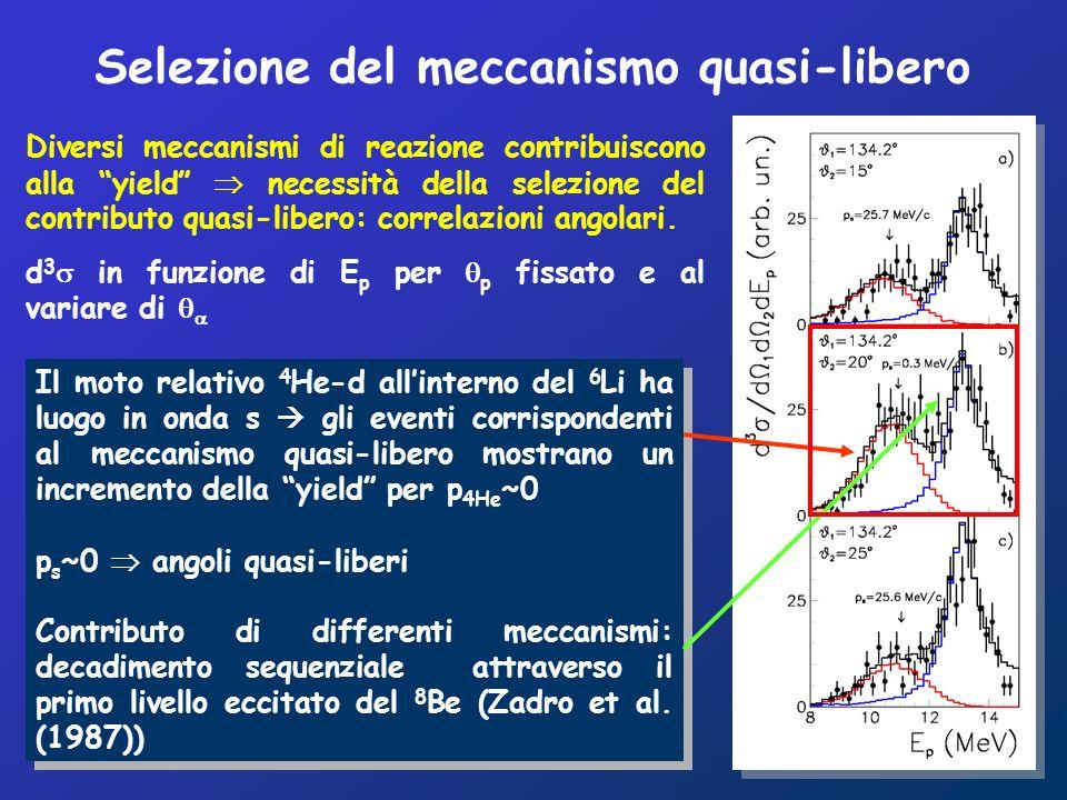 Il moto relativo 4 He-d allinterno del 6 Li ha luogo in onda s gli eventi corrispondenti al meccanismo quasi-libero mostrano un incremento della yield per p 4He ~0 p s ~0 angoli quasi-liberi Contributo di differenti meccanismi: decadimento sequenziale attraverso il primo livello eccitato del 8 Be (Zadro et al.