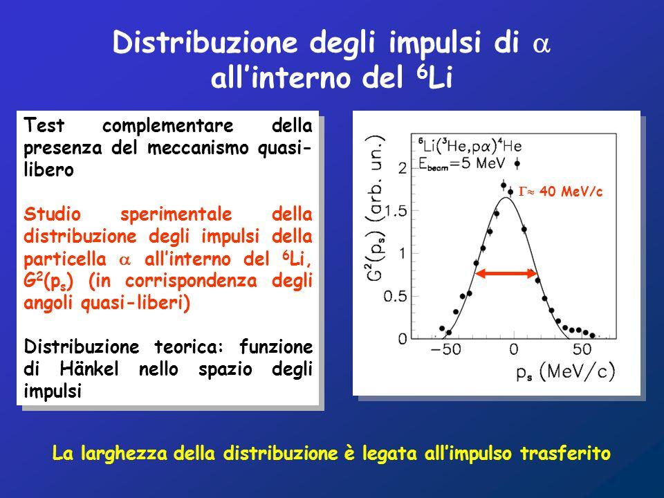 Test complementare della presenza del meccanismo quasi- libero Studio sperimentale della distribuzione degli impulsi della particella allinterno del 6 Li, G 2 (p s ) (in corrispondenza degli angoli quasi-liberi) Distribuzione teorica: funzione di Hänkel nello spazio degli impulsi Test complementare della presenza del meccanismo quasi- libero Studio sperimentale della distribuzione degli impulsi della particella allinterno del 6 Li, G 2 (p s ) (in corrispondenza degli angoli quasi-liberi) Distribuzione teorica: funzione di Hänkel nello spazio degli impulsi 40 MeV/c La larghezza della distribuzione è legata allimpulso trasferito Distribuzione degli impulsi di allinterno del 6 Li