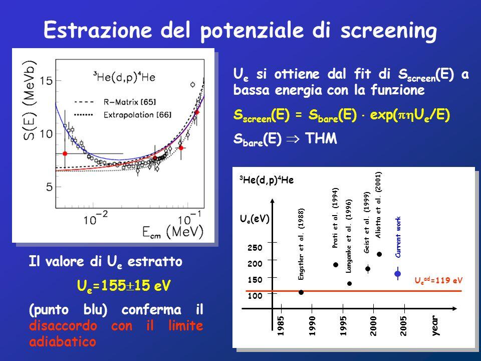 Il valore di U e estratto U e =155 15 eV (punto blu) conferma il disaccordo con il limite adiabatico U e si ottiene dal fit di S screen (E) a bassa energia con la funzione S screen (E) = S bare (E) exp( U e /E) S bare (E) THM Estrazione del potenziale di screening 1985 1990 1995 2000 2005 year U e (eV) 250 200 150 100 Aliotta et al.