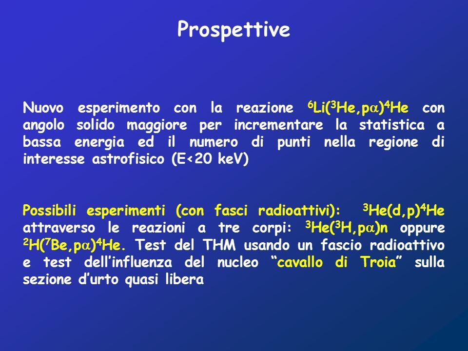 Nuovo esperimento con la reazione 6 Li( 3 He,p ) 4 He con angolo solido maggiore per incrementare la statistica a bassa energia ed il numero di punti nella regione di interesse astrofisico (E<20 keV) Possibili esperimenti (con fasci radioattivi): 3 He(d,p) 4 He attraverso le reazioni a tre corpi: 3 He( 3 H,p )n oppure 2 H( 7 Be,p ) 4 He.