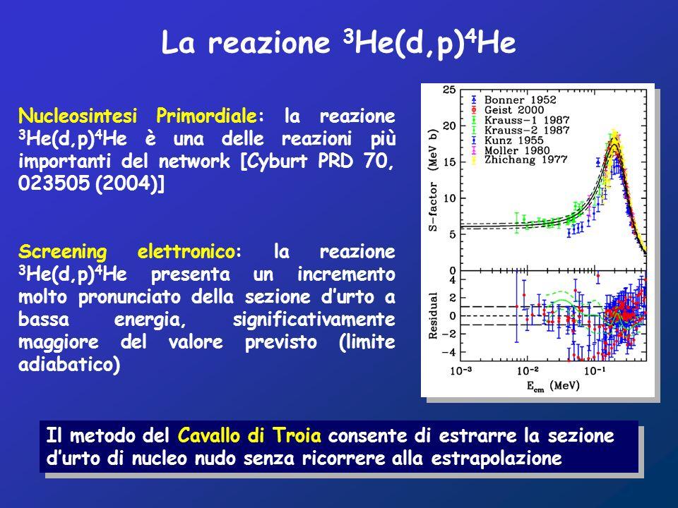Nucleosintesi Primordiale: la reazione 3 He(d,p) 4 He è una delle reazioni più importanti del network [Cyburt PRD 70, 023505 (2004)] Screening elettronico: la reazione 3 He(d,p) 4 He presenta un incremento molto pronunciato della sezione durto a bassa energia, significativamente maggiore del valore previsto (limite adiabatico) Il metodo del Cavallo di Troia consente di estrarre la sezione durto di nucleo nudo senza ricorrere alla estrapolazione La reazione 3 He(d,p) 4 He