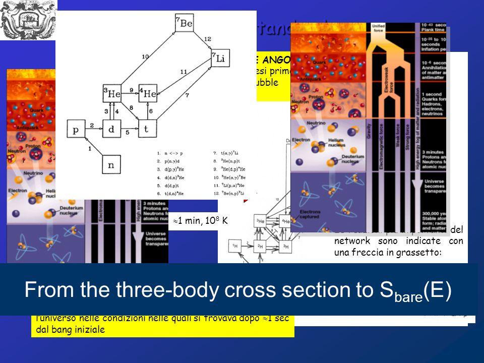 Big Bang Standard 1 sec, 10 10 K Le reazioni più importanti del network sono indicate con una freccia in grassetto: TRE PIETRE ANGOLARI - Nucleosintesi primordiale - Legge di Hubble - CMBR 1 min, 10 8 K La nucleosintesi primordiale consente di studiare luniverso nelle condizioni nelle quali si trovava dopo 1 sec dal bang iniziale From the three-body cross section to S bare (E)