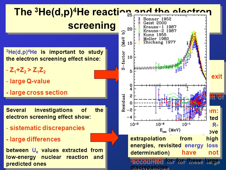 The 3 He(d,p) 4 He reaction and the electron screening problem Several investigations of the electron screening effect show: - sistematic discrepancies - large differences between U e values extracted from low-energy nuclear reaction and predicted ones Several investigations of the electron screening effect show: - sistematic discrepancies - large differences between U e values extracted from low-energy nuclear reaction and predicted ones Electron screening problem: up to date, possible suggested explanations (e.g.
