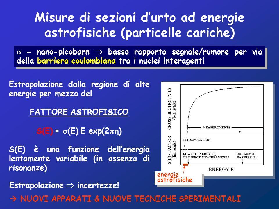 energie astrofisiche nano-picobarn basso rapporto segnale/rumore per via della barriera coulombiana tra i nuclei interagenti Estrapolazione dalla regione di alte energie per mezzo del FATTORE ASTROFISICO S(E) = (E) E exp(2 ) S(E) è una funzione dellenergia lentamente variabile (in assenza di risonanze) Estrapolazione incertezze.