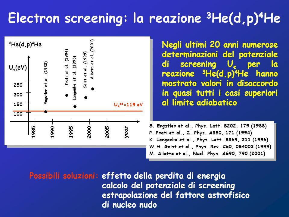 1985 1990 1995 2000 2005 year U e (eV) 250 200 150 100 Aliotta et al.