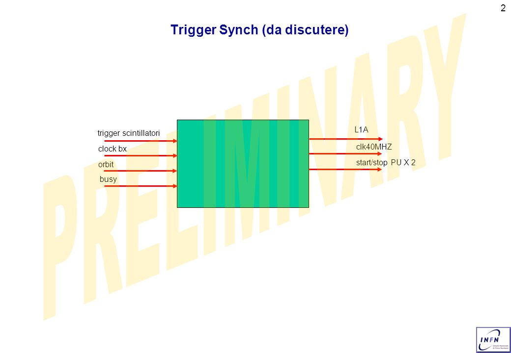 2 Trigger Synch (da discutere) trigger scintillatori clock bx orbit busy L1A clk40MHZ start/stop PU X 2