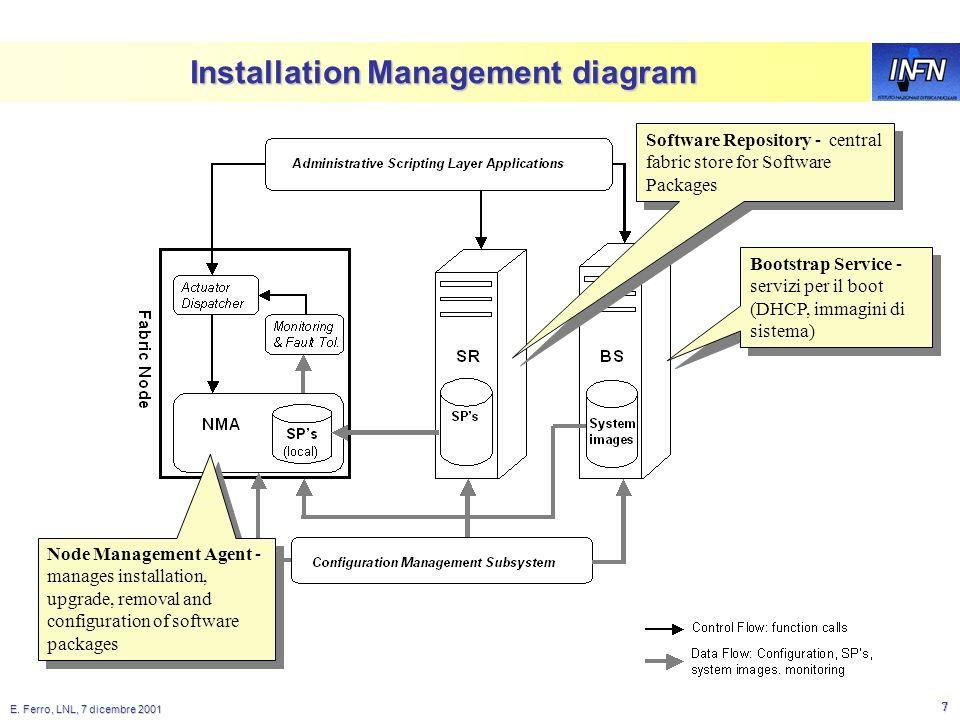 E. Ferro, LNL, 7 dicembre 2001 6 Configuration DataBase All computing nodes of CMS Farm #3 use cmsserver1 as NFS Server cmsserver1 /etc/exports /app c