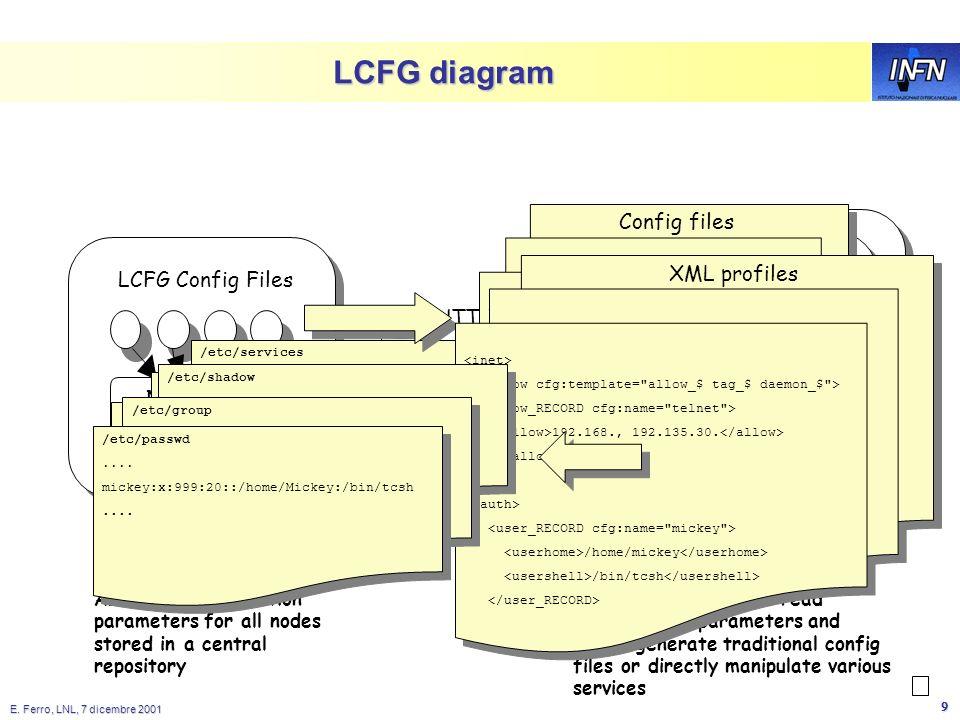 E. Ferro, LNL, 7 dicembre 2001 8 LCFG: Installation & Software Mgmt Prototype Lattuale prototipo è basato su LCFG, un tool originariamente sviluppato
