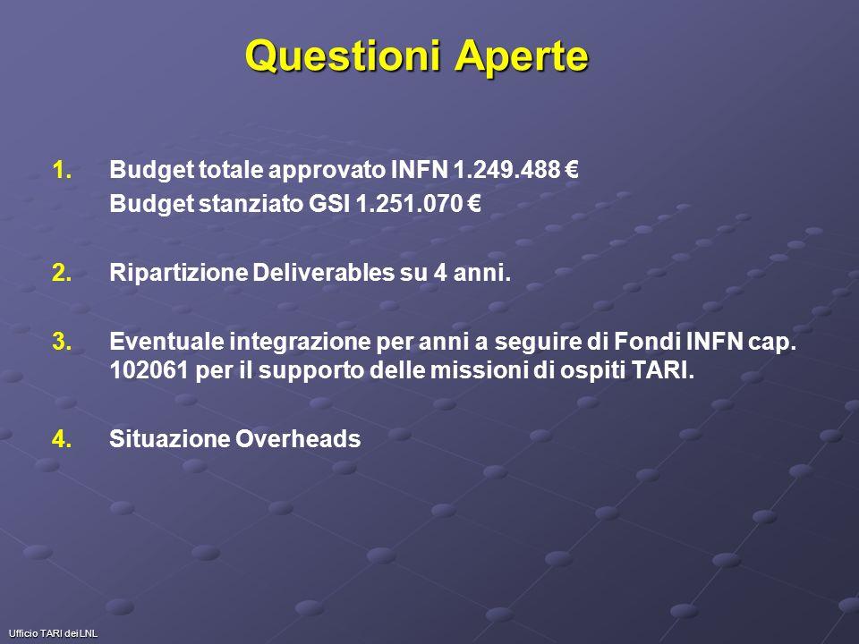Ufficio TARI dei LNL Questioni Aperte 1. 1.Budget totale approvato INFN 1.249.488 Budget stanziato GSI 1.251.070 2. 2.Ripartizione Deliverables su 4 a