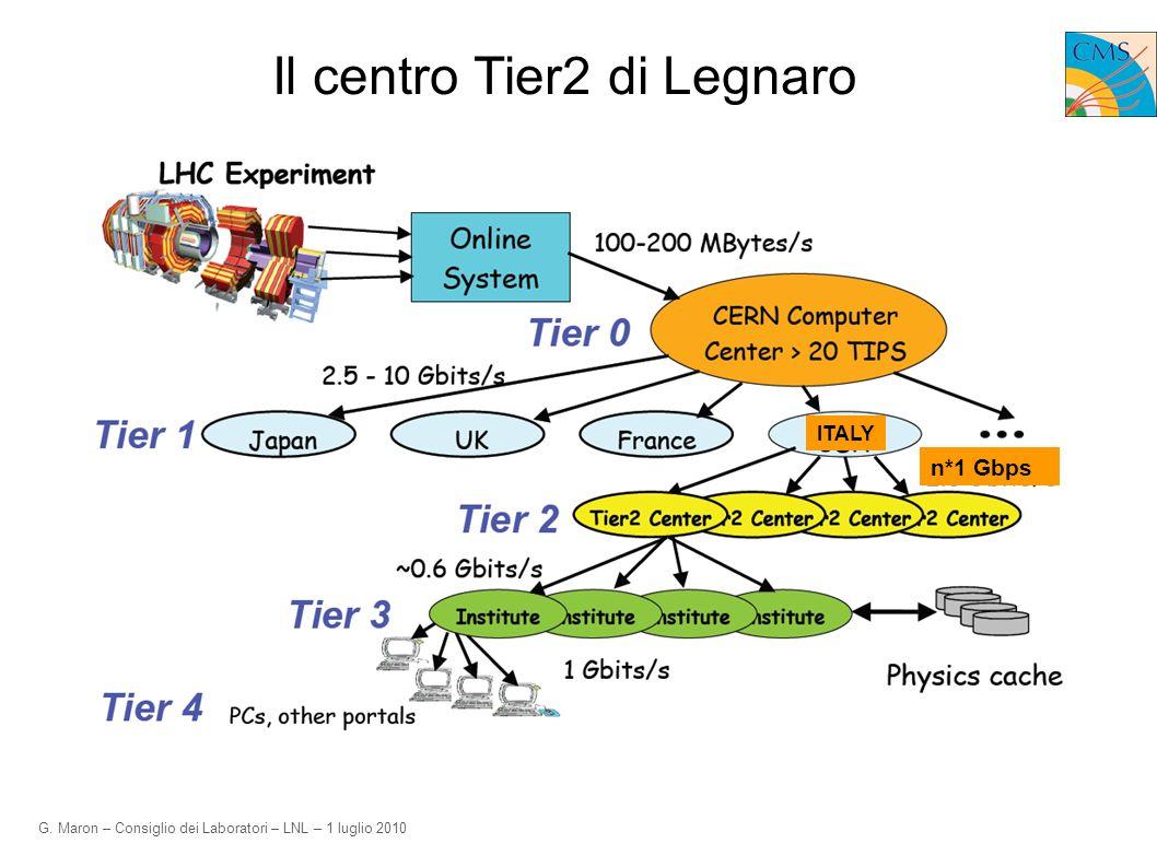 G. Maron – Consiglio dei Laboratori – LNL – 1 luglio 2010 Il centro Tier2 di Legnaro ITALY n*1 Gbps