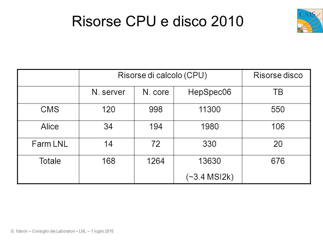 G. Maron – Consiglio dei Laboratori – LNL – 1 luglio 2010 Risorse CPU e disco 2010 Risorse di calcolo (CPU)Risorse disco N. serverN. coreHepSpec06TB C