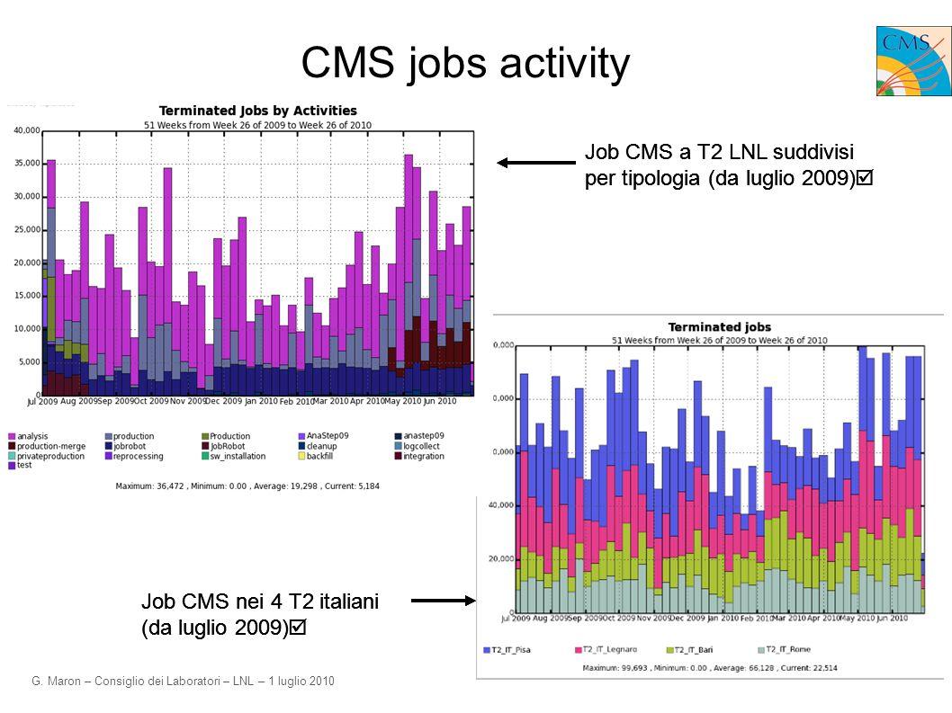 G. Maron – Consiglio dei Laboratori – LNL – 1 luglio 2010 CMS jobs activity Job CMS a T2 LNL suddivisi per tipologia (da luglio 2009) Job CMS nei 4 T2