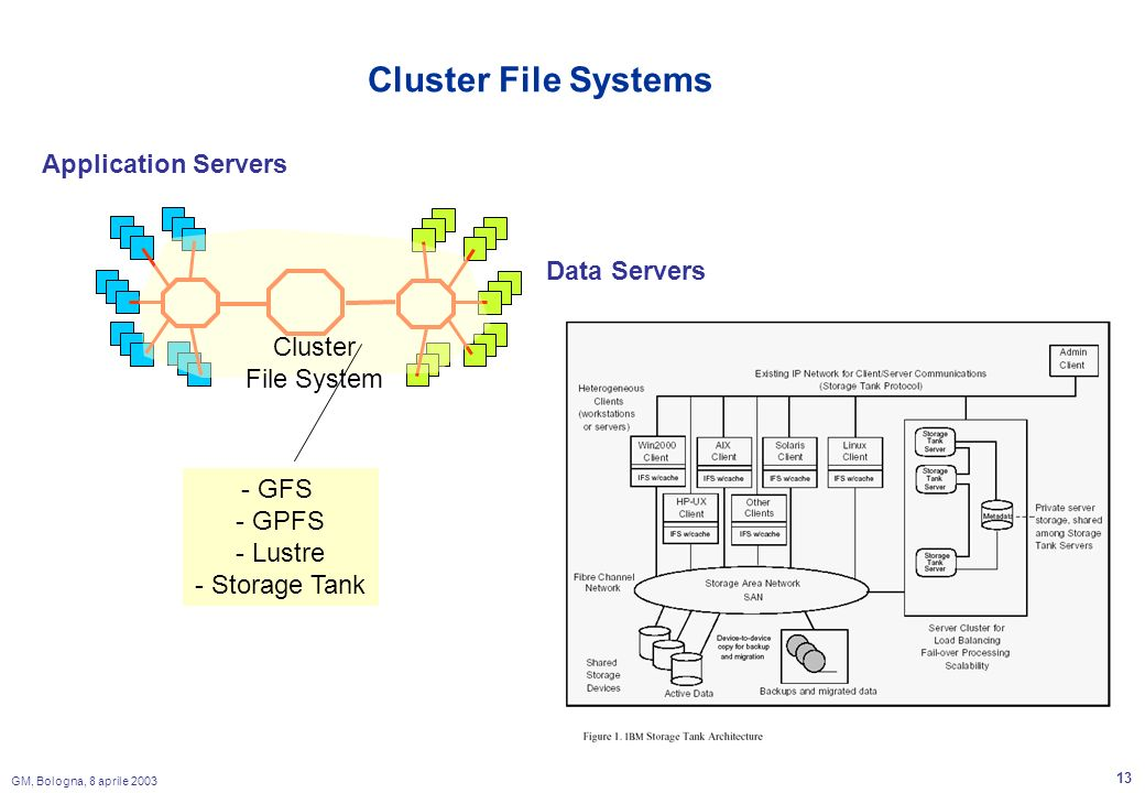 GM, Bologna, 8 aprile 2003 13 Cluster File Systems Application Servers Data Servers Cluster File System - GFS - GPFS - Lustre - Storage Tank