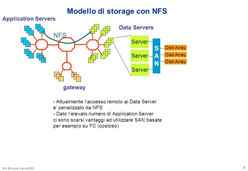 GM, Bologna, 8 aprile 2003 5 Modello di storage con NFS Application Servers Data Servers Disk Array Server SANSAN gateway NFS - Attualmente laccesso remoto ai Data Server e penalizzato da NFS - Dato lelevato numero di Application Server ci sono scarsi vantaggi ad utilizzare SAN basate per esempio su FC (costoso)