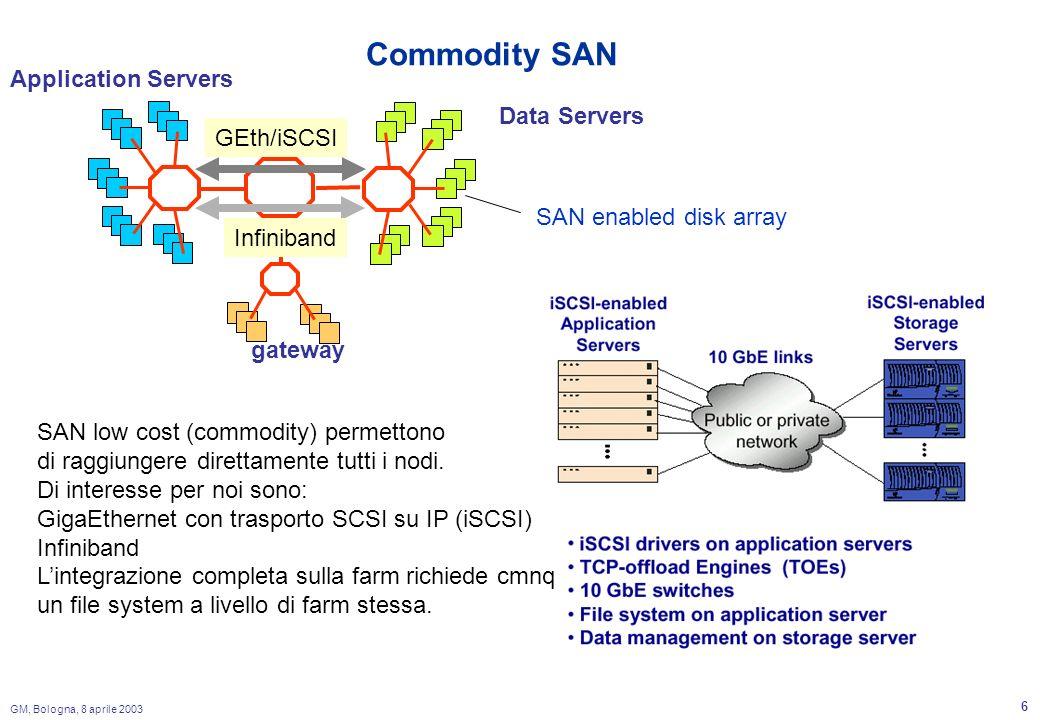 GM, Bologna, 8 aprile 2003 6 Commodity SAN Application Servers Data Servers gateway SAN enabled disk array GEth/iSCSI Infiniband SAN low cost (commodity) permettono di raggiungere direttamente tutti i nodi.