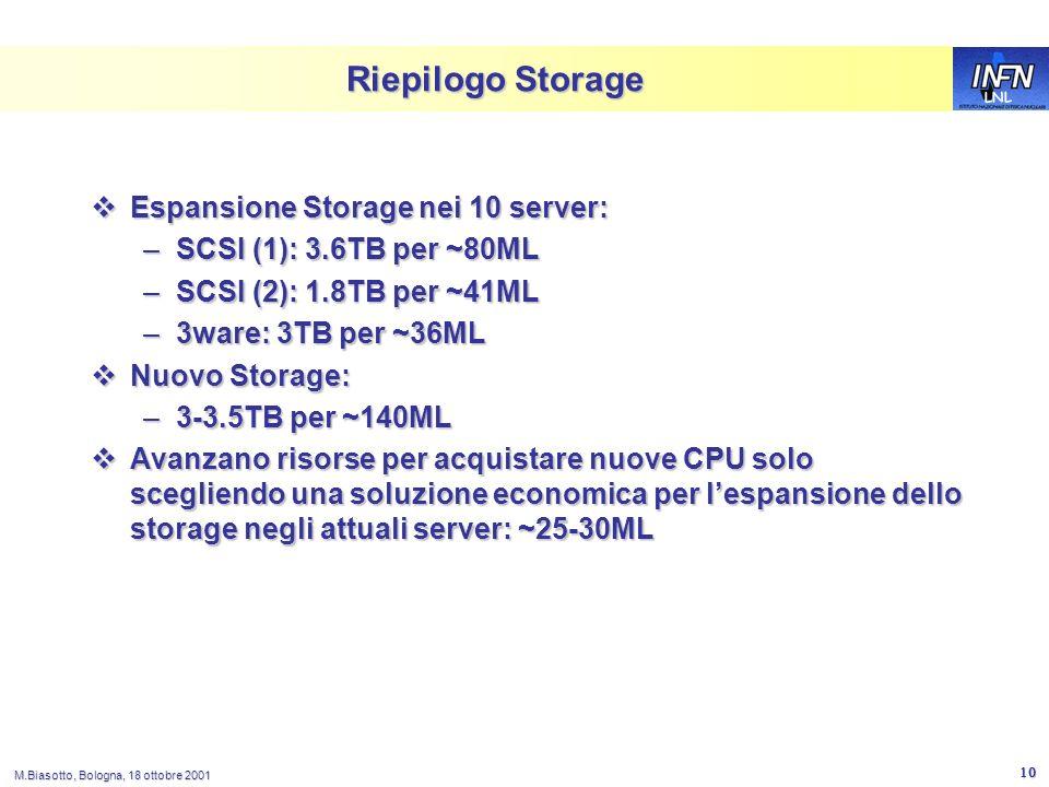 LNL M.Biasotto, Bologna, 18 ottobre 2001 10 Riepilogo Storage Espansione Storage nei 10 server: Espansione Storage nei 10 server: –SCSI (1): 3.6TB per ~80ML –SCSI (2): 1.8TB per ~41ML –3ware: 3TB per ~36ML Nuovo Storage: Nuovo Storage: –3-3.5TB per ~140ML Avanzano risorse per acquistare nuove CPU solo scegliendo una soluzione economica per lespansione dello storage negli attuali server: ~25-30ML Avanzano risorse per acquistare nuove CPU solo scegliendo una soluzione economica per lespansione dello storage negli attuali server: ~25-30ML