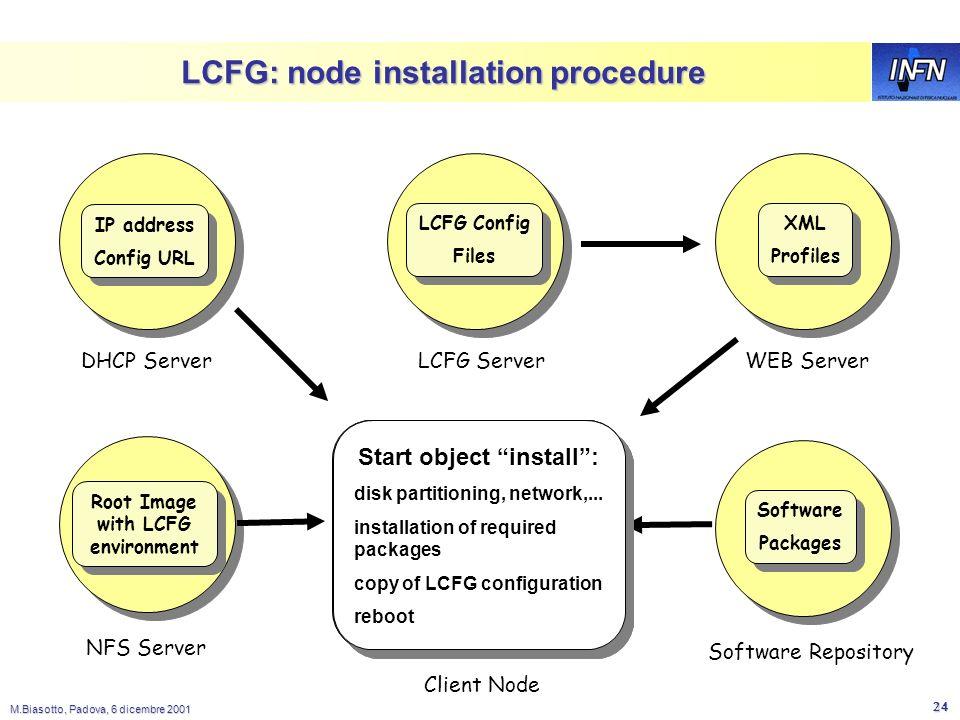 M.Biasotto, Padova, 6 dicembre 2001 23 LCFG: oggetti custom LCFG mette a disposizione gli oggetti per gestire tutti i servizi standard di una macchina: inet, syslog, nfs, cron, dns,...
