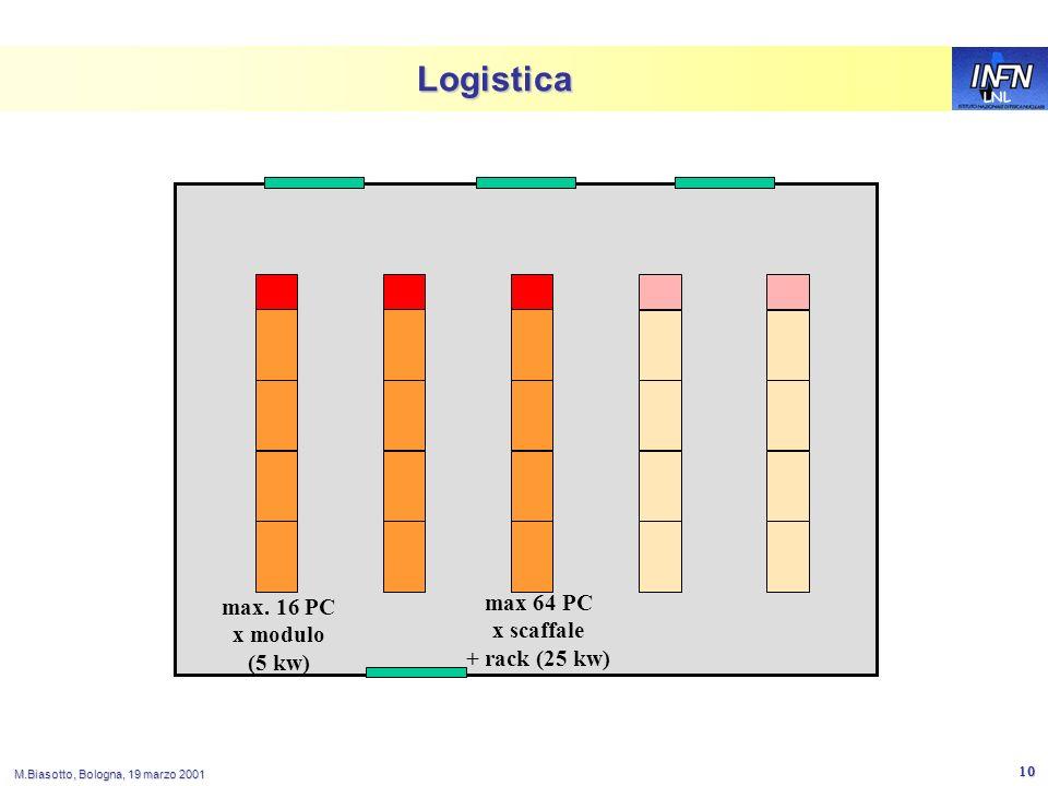 LNL M.Biasotto, Bologna, 19 marzo 2001 10 Logistica max 64 PC x scaffale + rack (25 kw) max.
