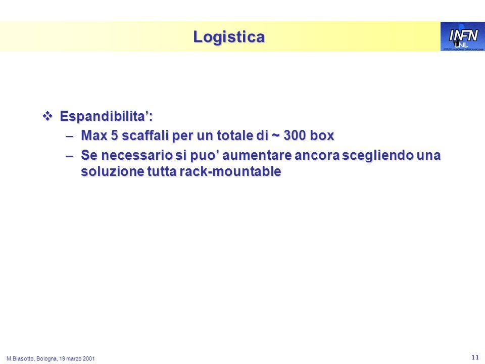 LNL M.Biasotto, Bologna, 19 marzo 2001 11 Logistica Espandibilita: Espandibilita: –Max 5 scaffali per un totale di ~ 300 box –Se necessario si puo aumentare ancora scegliendo una soluzione tutta rack-mountable