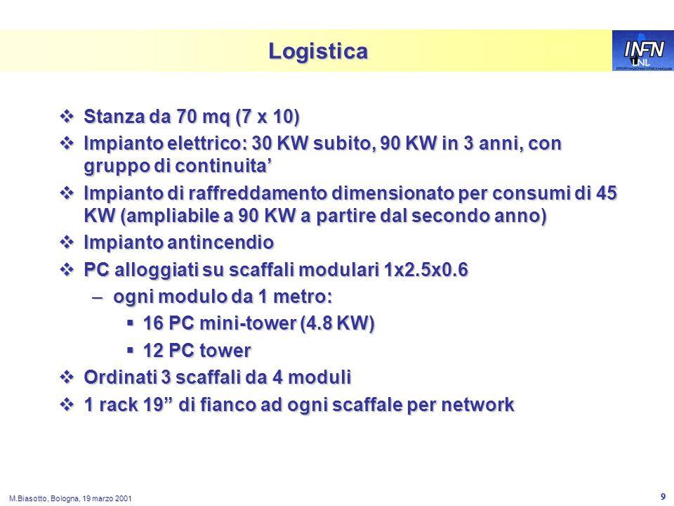 LNL M.Biasotto, Bologna, 19 marzo 2001 9 Logistica Stanza da 70 mq (7 x 10) Stanza da 70 mq (7 x 10) Impianto elettrico: 30 KW subito, 90 KW in 3 anni, con gruppo di continuita Impianto elettrico: 30 KW subito, 90 KW in 3 anni, con gruppo di continuita Impianto di raffreddamento dimensionato per consumi di 45 KW (ampliabile a 90 KW a partire dal secondo anno) Impianto di raffreddamento dimensionato per consumi di 45 KW (ampliabile a 90 KW a partire dal secondo anno) Impianto antincendio Impianto antincendio PC alloggiati su scaffali modulari 1x2.5x0.6 PC alloggiati su scaffali modulari 1x2.5x0.6 –ogni modulo da 1 metro: 16 PC mini-tower (4.8 KW) 16 PC mini-tower (4.8 KW) 12 PC tower 12 PC tower Ordinati 3 scaffali da 4 moduli Ordinati 3 scaffali da 4 moduli 1 rack 19 di fianco ad ogni scaffale per network 1 rack 19 di fianco ad ogni scaffale per network