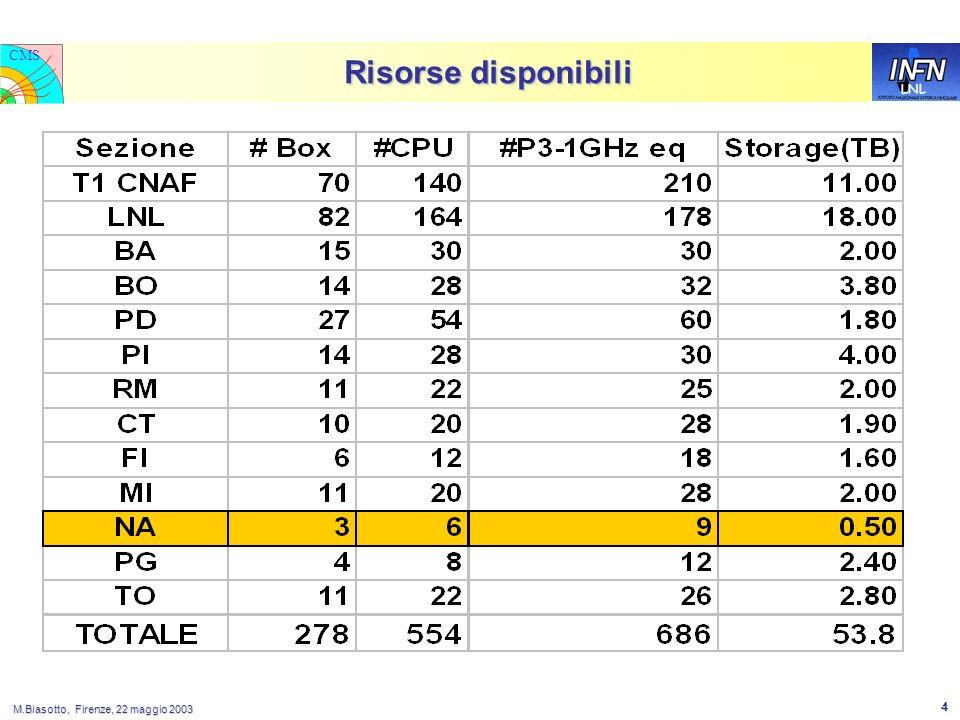 LNL CMS M.Biasotto, Firenze, 22 maggio 2003 4 Risorse disponibili