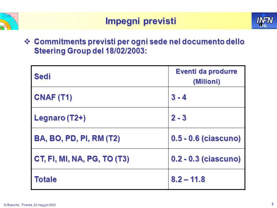 LNL CMS M.Biasotto, Firenze, 22 maggio 2003 5 Impegni previsti Commitments previsti per ogni sede nel documento dello Steering Group del 18/02/2003: Commitments previsti per ogni sede nel documento dello Steering Group del 18/02/2003: Sedi Eventi da produrre (Milioni) CNAF (T1) 3 - 4 Legnaro (T2+) 2 - 3 BA, BO, PD, PI, RM (T2) 0.5 - 0.6 (ciascuno) CT, FI, MI, NA, PG, TO (T3) 0.2 - 0.3 (ciascuno) Totale 8.2 – 11.8