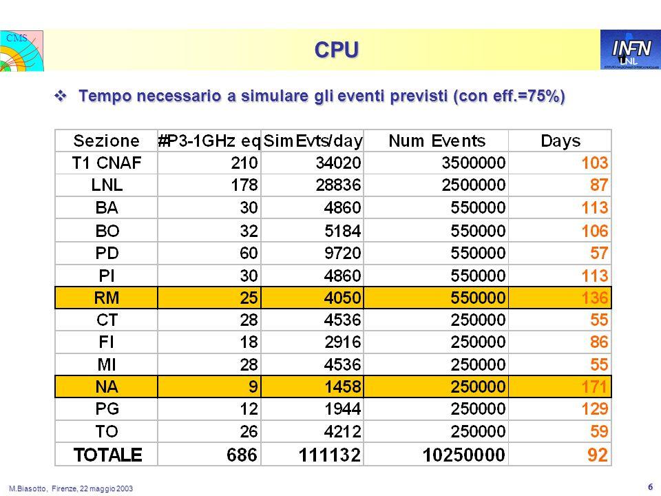 LNL CMS M.Biasotto, Firenze, 22 maggio 2003 6 CPU Tempo necessario a simulare gli eventi previsti (con eff.=75%) Tempo necessario a simulare gli eventi previsti (con eff.=75%)