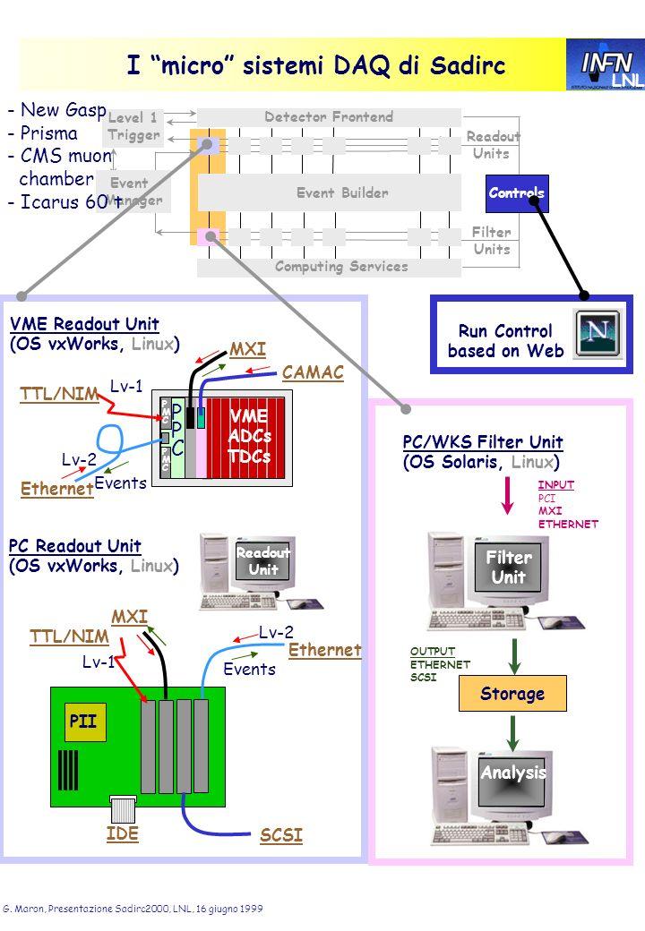 LNL G. Maron, Presentazione Sadirc2000, LNL, 16 giugno 1999 I micro sistemi DAQ di Sadirc Level 1 Trigger Event Manager Detector Frontend Event Builde