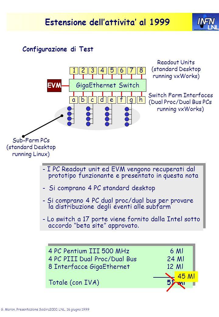 LNL G. Maron, Presentazione Sadirc2000, LNL, 16 giugno 1999 Estensione dellattivita al 1999 4 PC Pentium III 500 MHz6 Ml 4 PC PIII Dual Proc/Dual Bus
